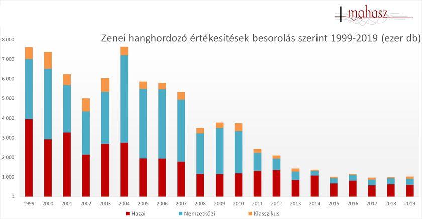 Zenei hanghordozó értékesítések besorolás szerint 1999-2019 között